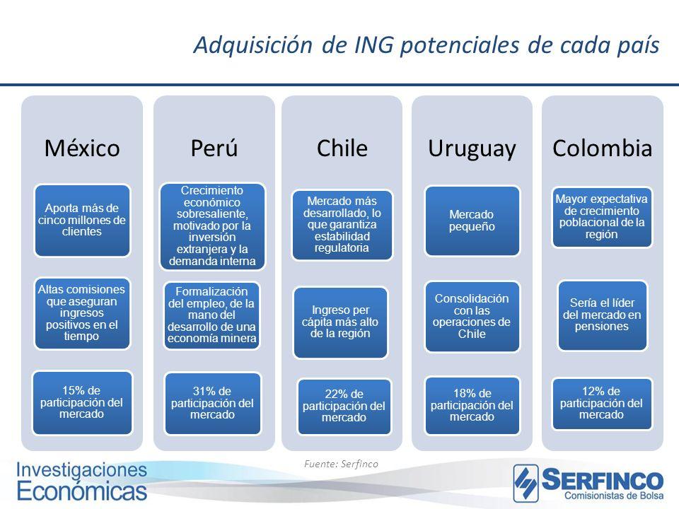 Adquisición de ING potenciales de cada país
