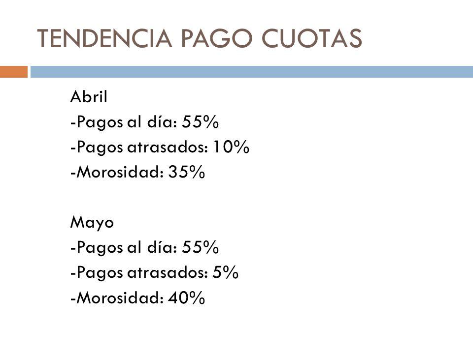 TENDENCIA PAGO CUOTAS Abril -Pagos al día: 55% -Pagos atrasados: 10% -Morosidad: 35% Mayo -Pagos atrasados: 5% -Morosidad: 40%