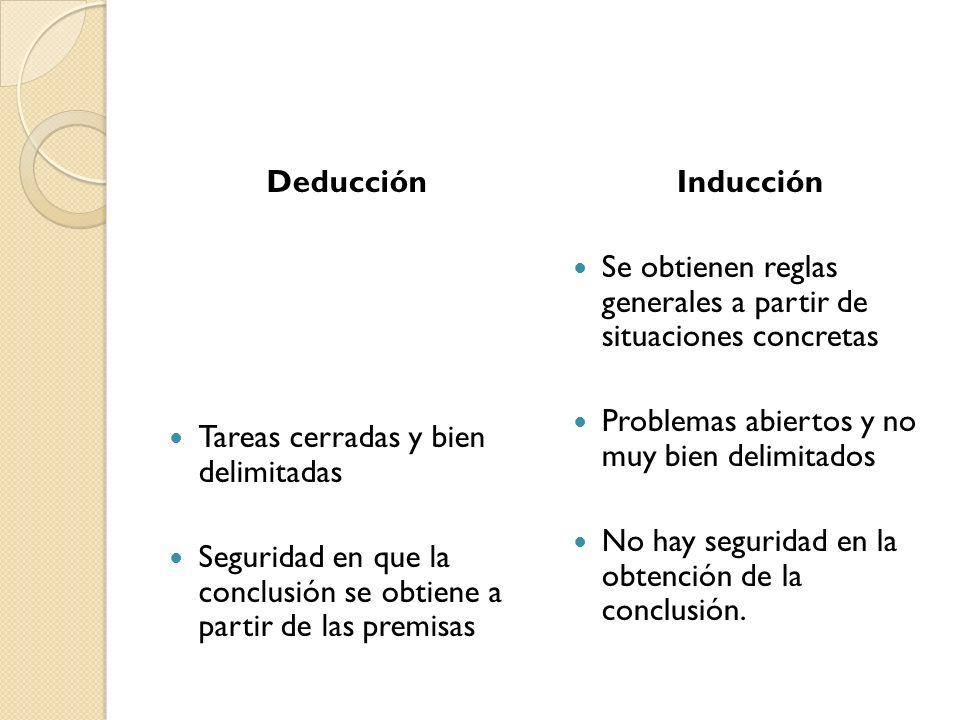 Deducción Tareas cerradas y bien delimitadas. Seguridad en que la conclusión se obtiene a partir de las premisas.