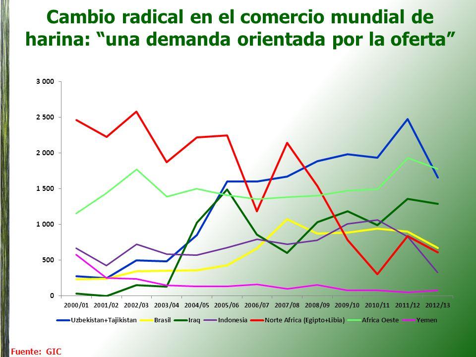 Cambio radical en el comercio mundial de harina: una demanda orientada por la oferta