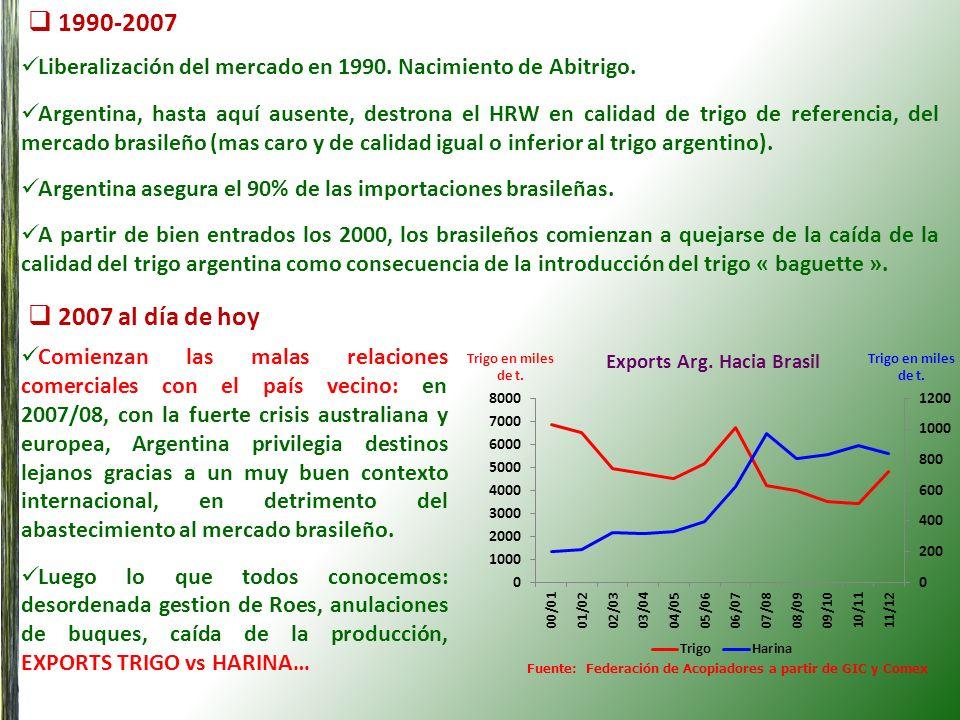 Exports Arg. Hacia Brasil
