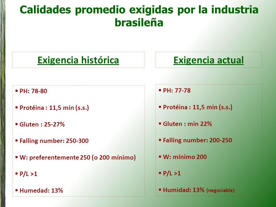 Calidades promedio exigidas por la industria brasileña