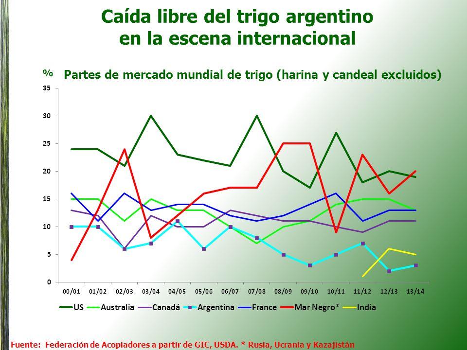 Caída libre del trigo argentino en la escena internacional