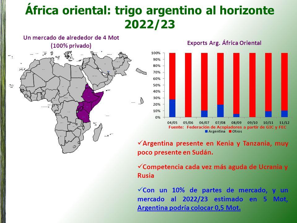 África oriental: trigo argentino al horizonte 2022/23