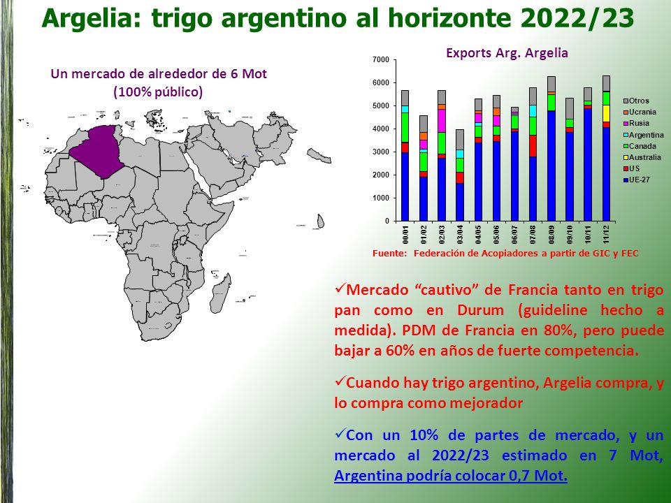 Argelia: trigo argentino al horizonte 2022/23