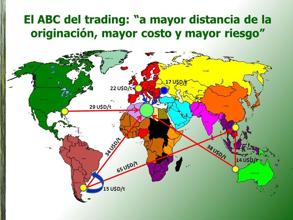 El ABC del trading: a mayor distancia de la originación, mayor costo y mayor riesgo