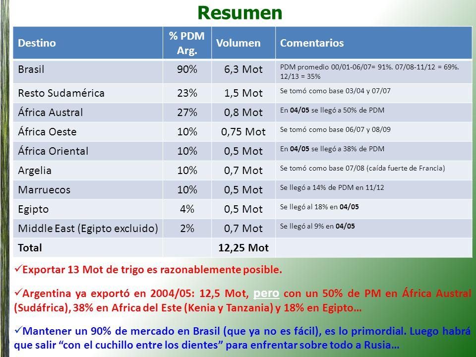 Resumen Destino % PDM Arg. Volumen Comentarios Brasil 90% 6,3 Mot