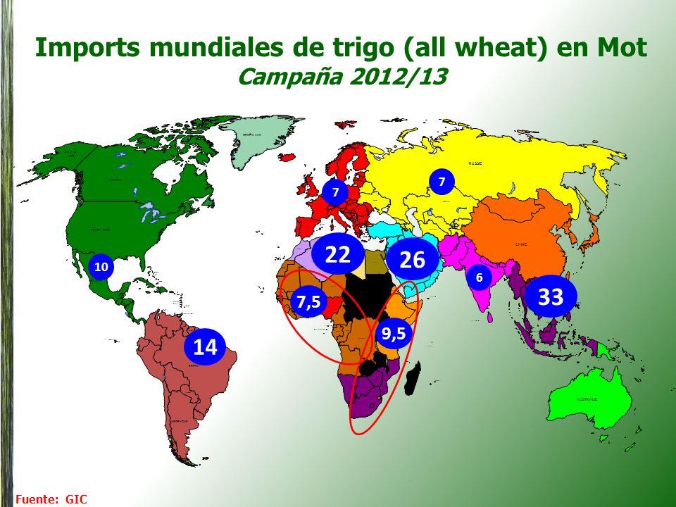 Imports mundiales de trigo (all wheat) en Mot Campaña 2012/13