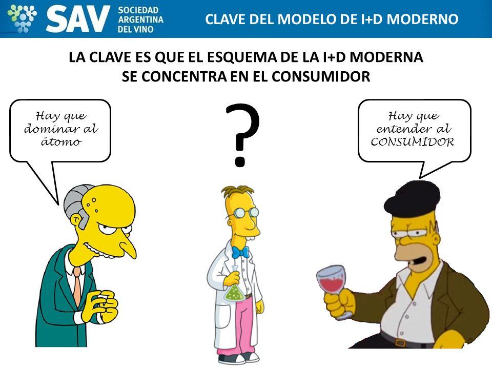 CLAVE DEL MODELO DE I+D MODERNO