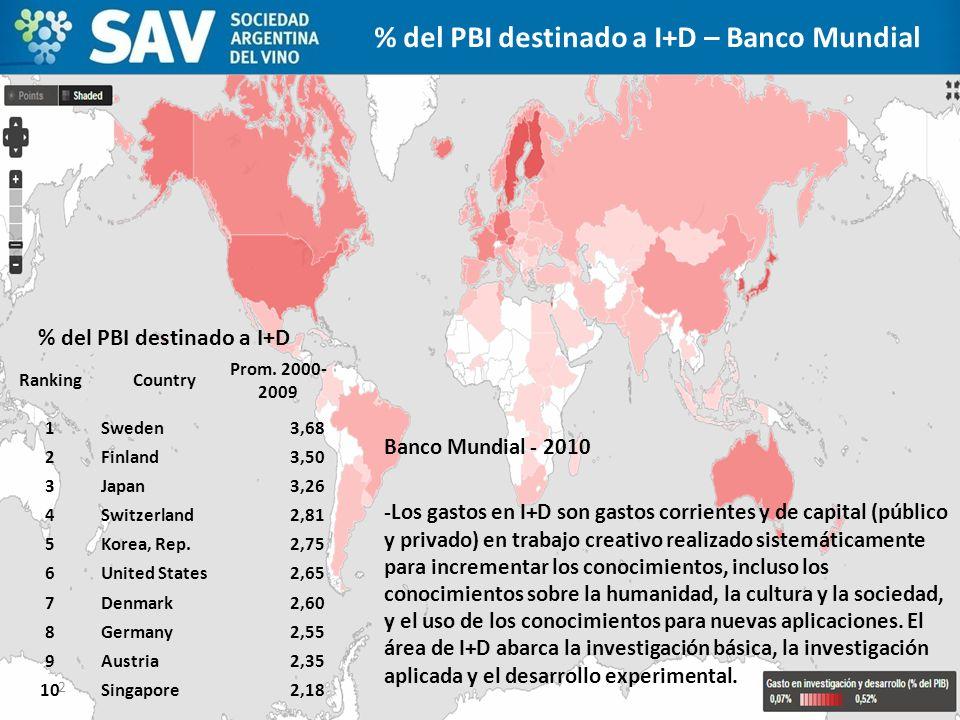 % del PBI destinado a I+D – Banco Mundial % del PBI destinado a I+D