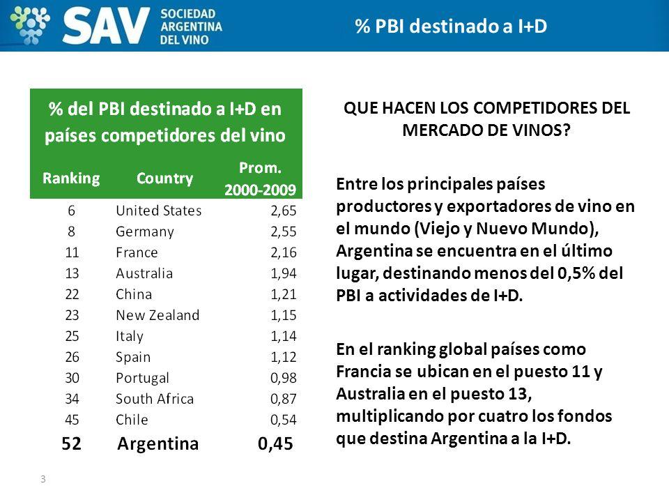 QUE HACEN LOS COMPETIDORES DEL MERCADO DE VINOS