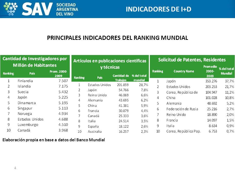PRINCIPALES INDICADORES DEL RANKING MUNDIAL