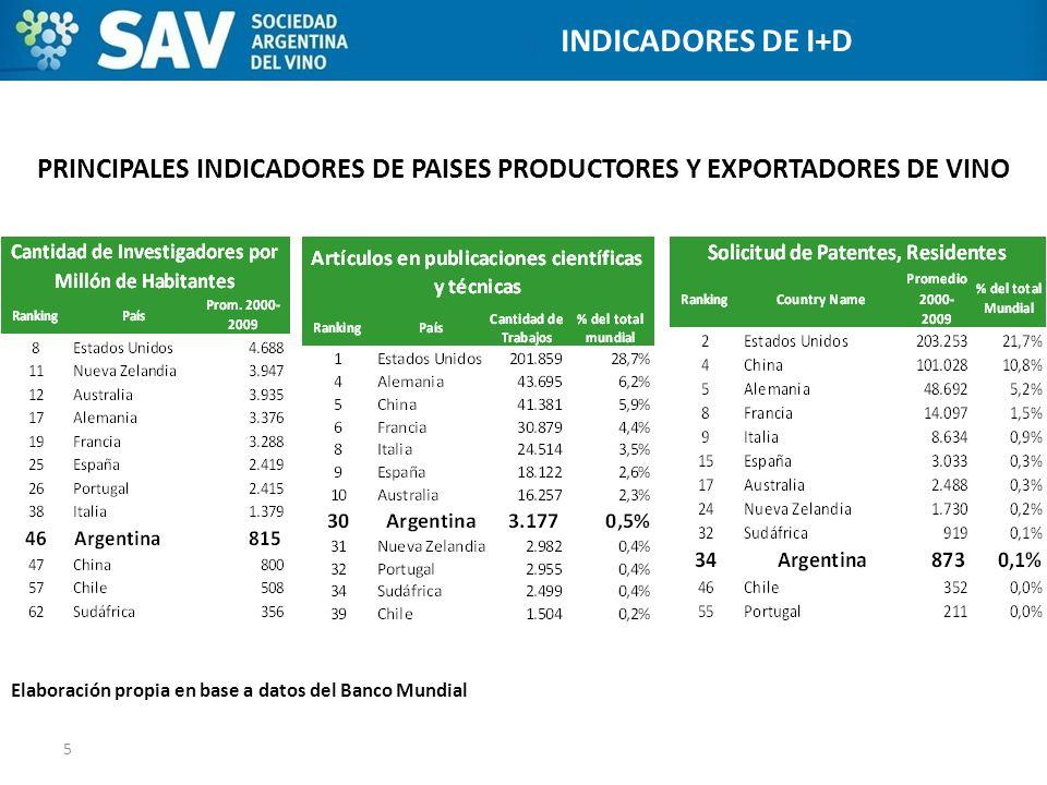 PRINCIPALES INDICADORES DE PAISES PRODUCTORES Y EXPORTADORES DE VINO