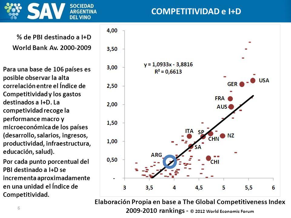 ESTADOS UNIDOS COMPETITIVIDAD e I+D % de PBI destinado a I+D