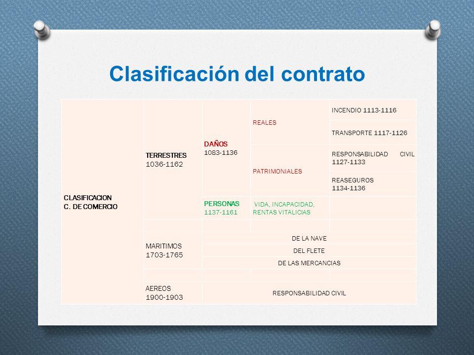 Clasificación del contrato