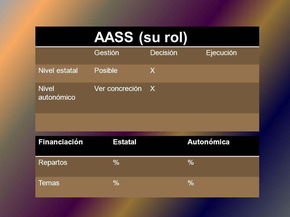 AASS (su rol) Gestión Decisión Ejecución Nivel estatal Posible X