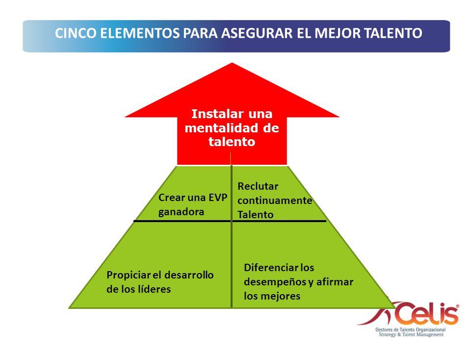 Instalar una mentalidad de talento