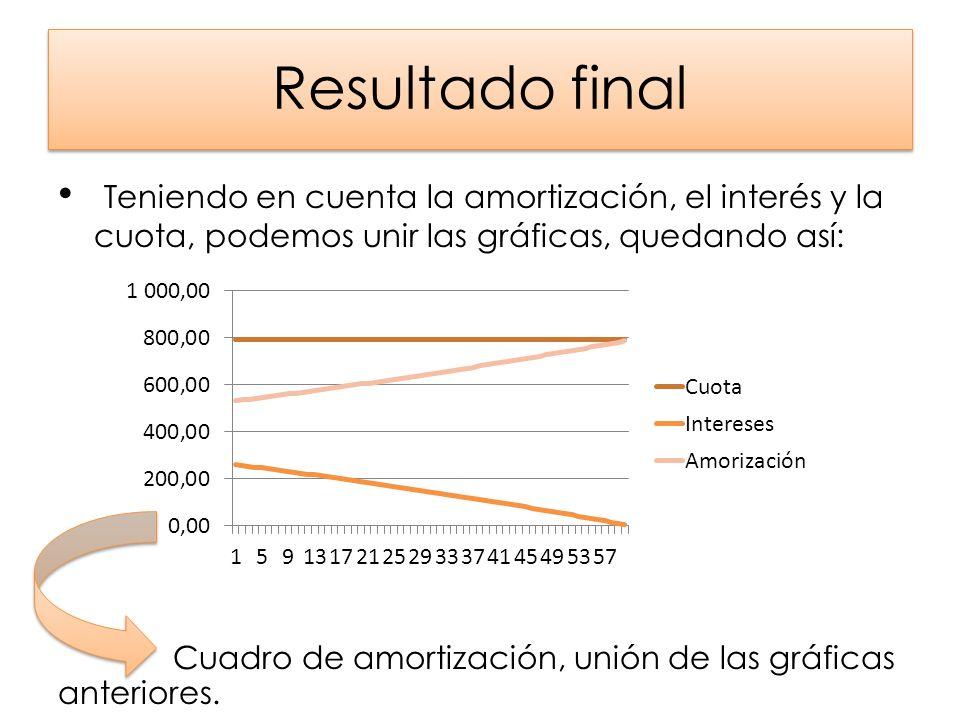 Resultado final Teniendo en cuenta la amortización, el interés y la cuota, podemos unir las gráficas, quedando así: