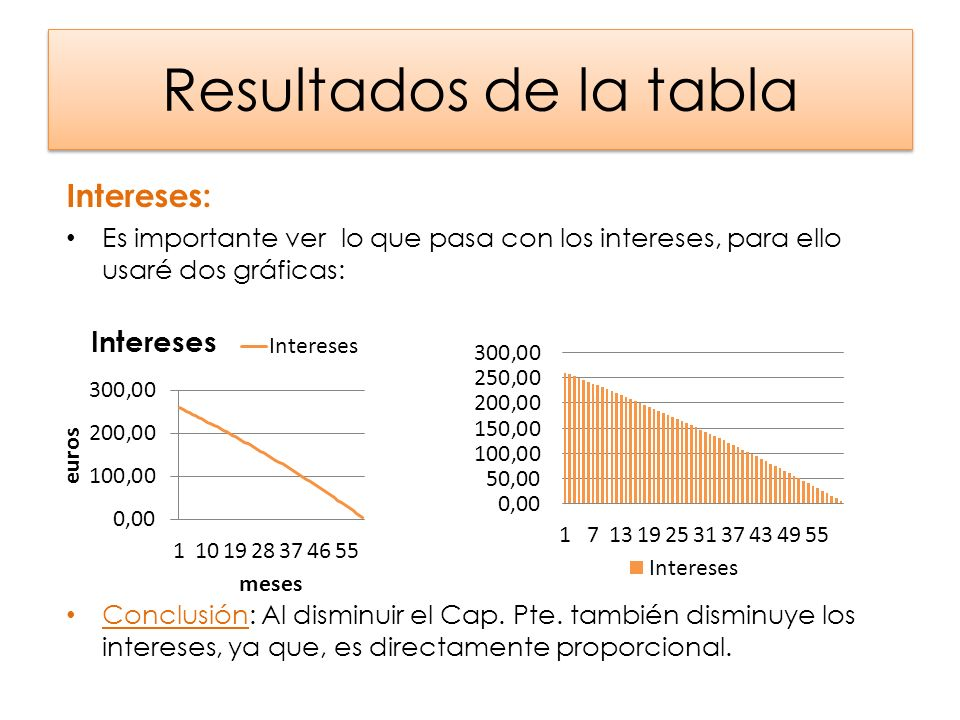 Resultados de la tabla Intereses: