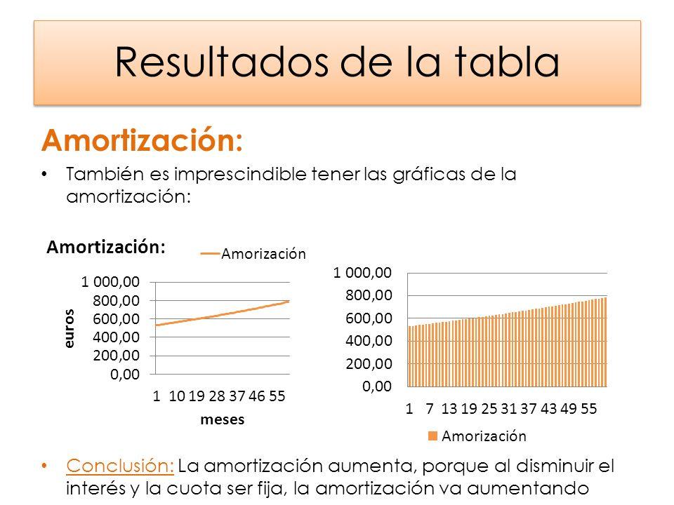 Resultados de la tabla Amortización: