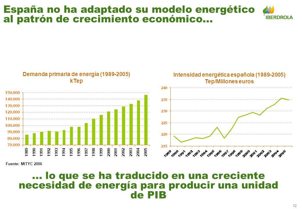 España no ha adaptado su modelo energético al patrón de crecimiento económico...
