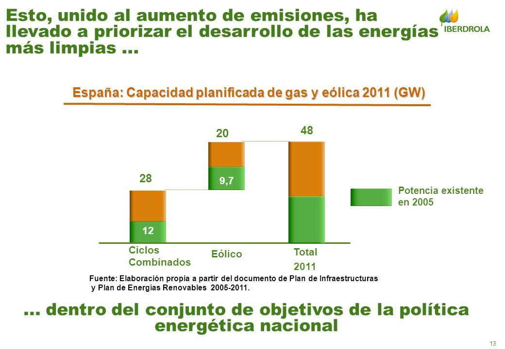 España: Capacidad planificada de gas y eólica 2011 (GW)