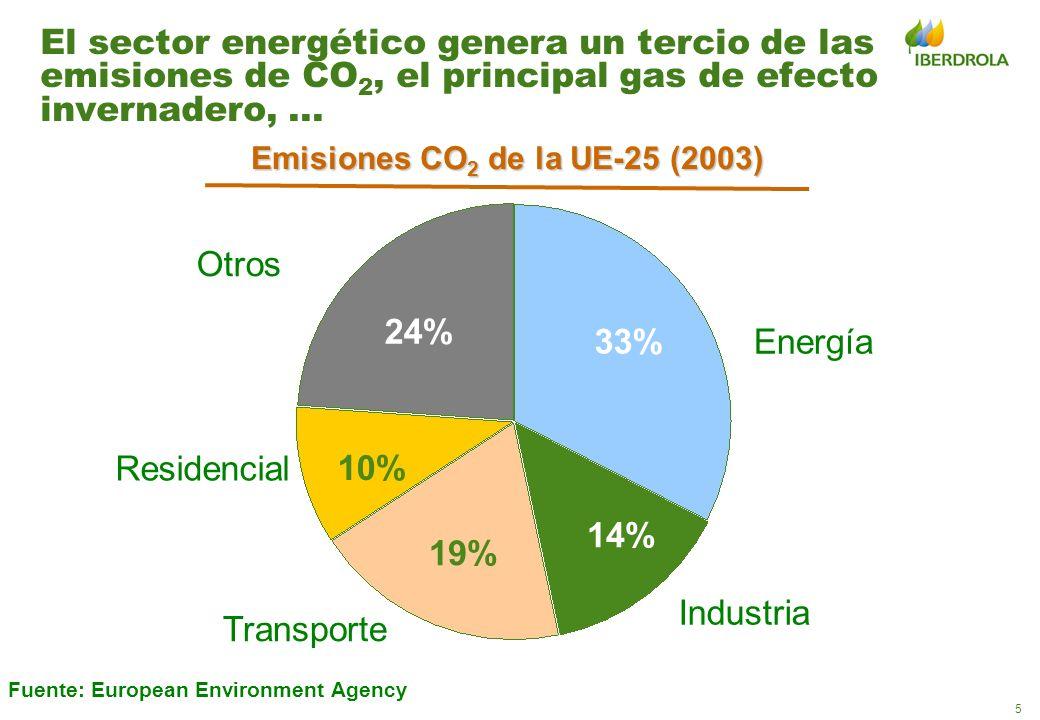 Emisiones CO2 de la UE-25 (2003)