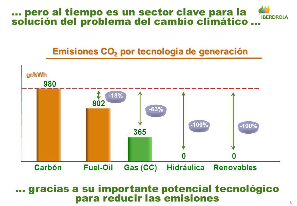 Emisiones CO2 por tecnología de generación