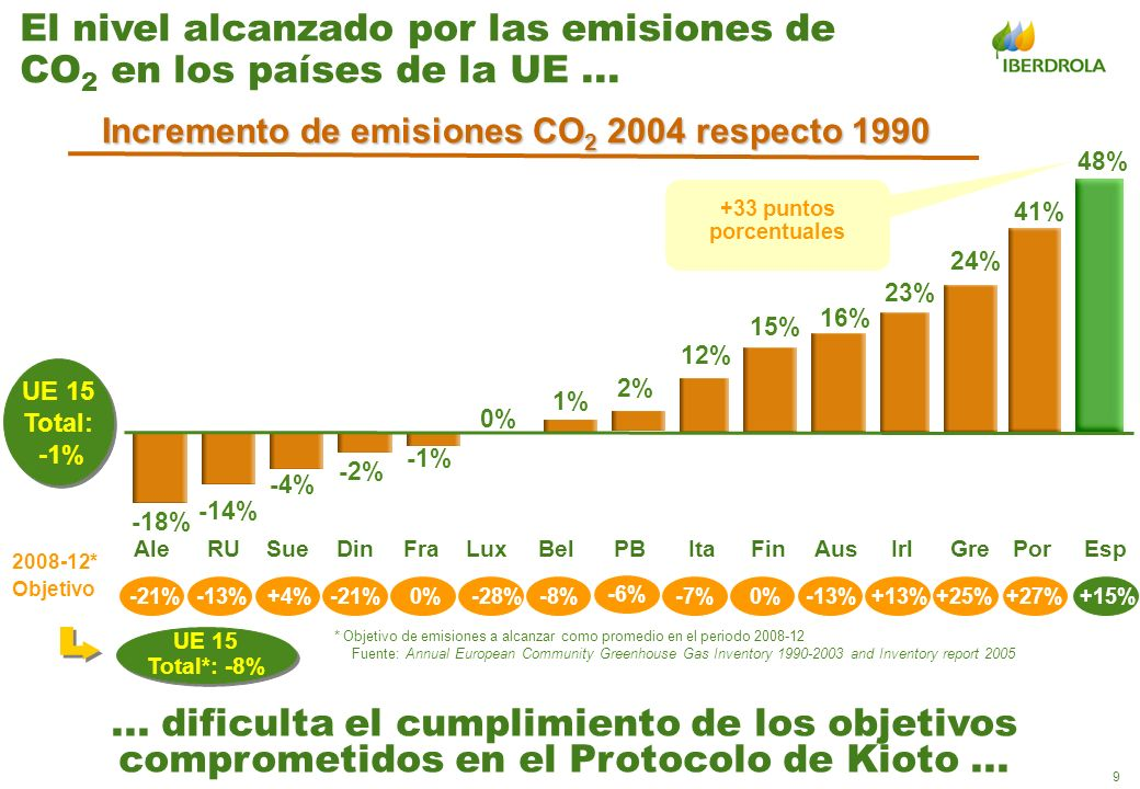 Incremento de emisiones CO2 2004 respecto 1990