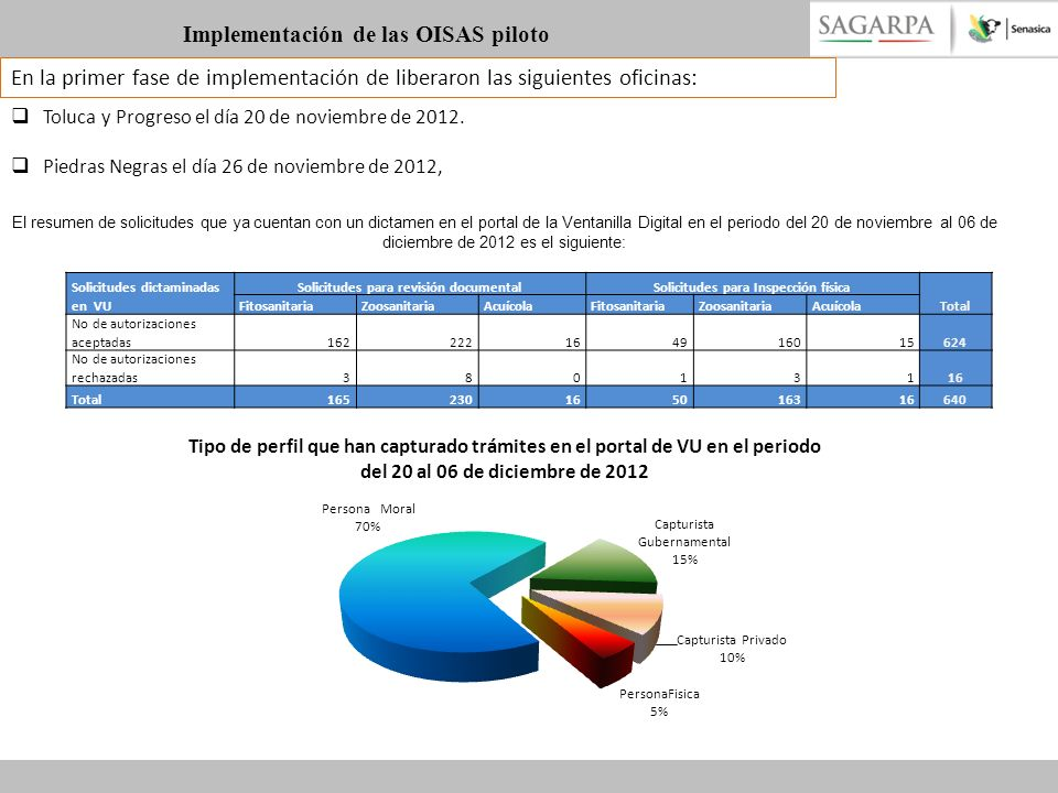 Implementación de las OISAS piloto