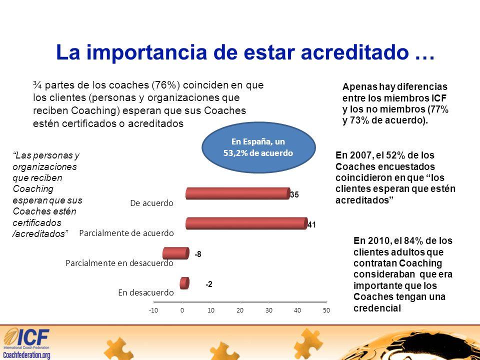 La importancia de estar acreditado … En España, un 53,2% de acuerdo