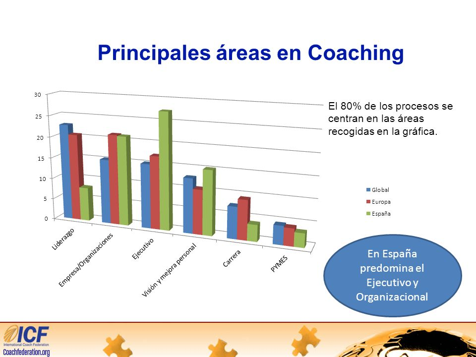 Principales áreas en Coaching