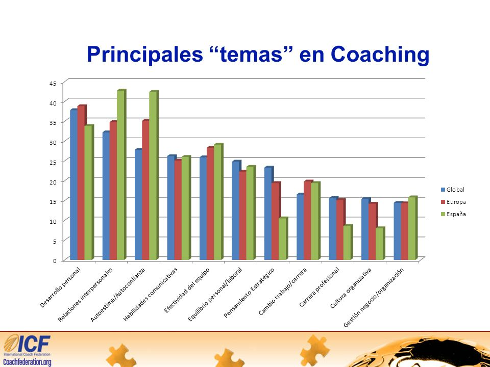 Principales temas en Coaching