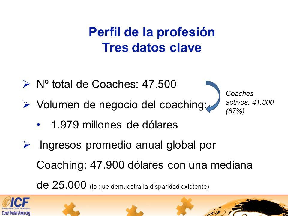 Perfil de la profesión Tres datos clave