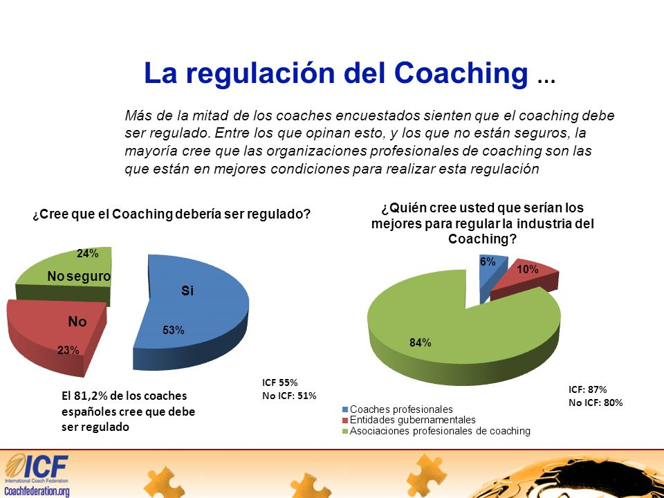 La regulación del Coaching …