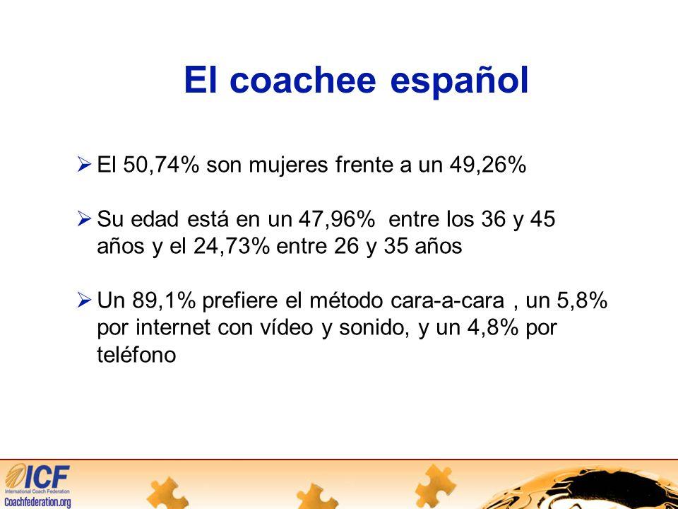 El coachee español El 50,74% son mujeres frente a un 49,26%