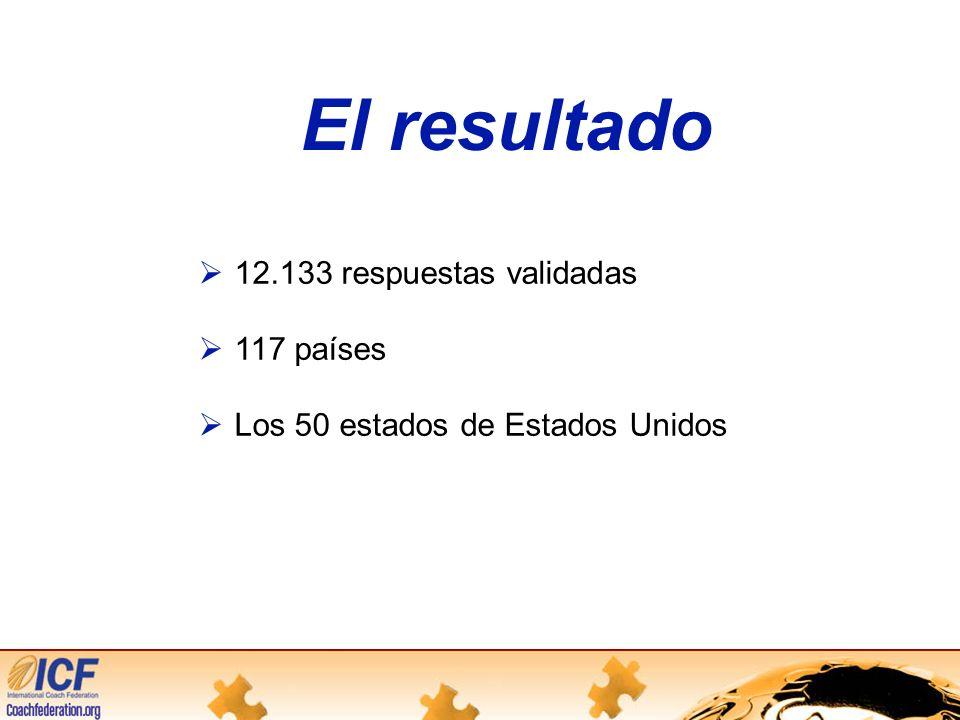 El resultado 12.133 respuestas validadas 117 países