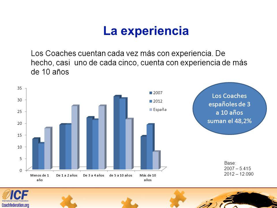 Los Coaches españoles de 3 a 10 años suman el 48,2%