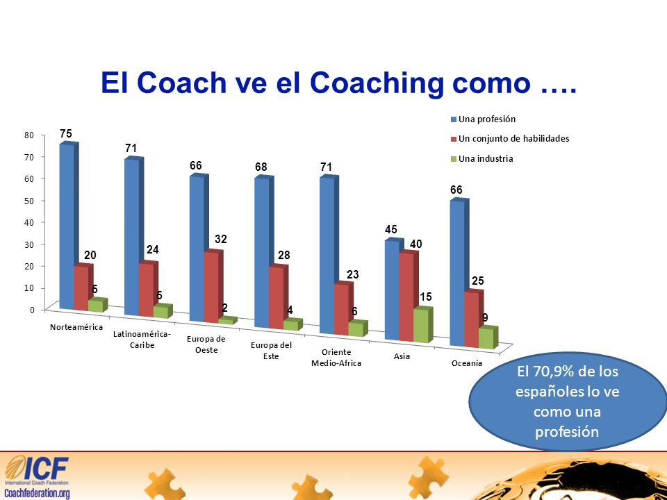 El Coach ve el Coaching como ….