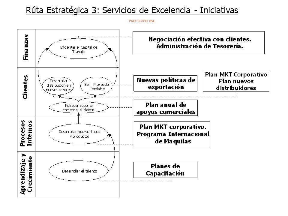 Rúta Estratégica 3: Servicios de Excelencia - Iniciativas
