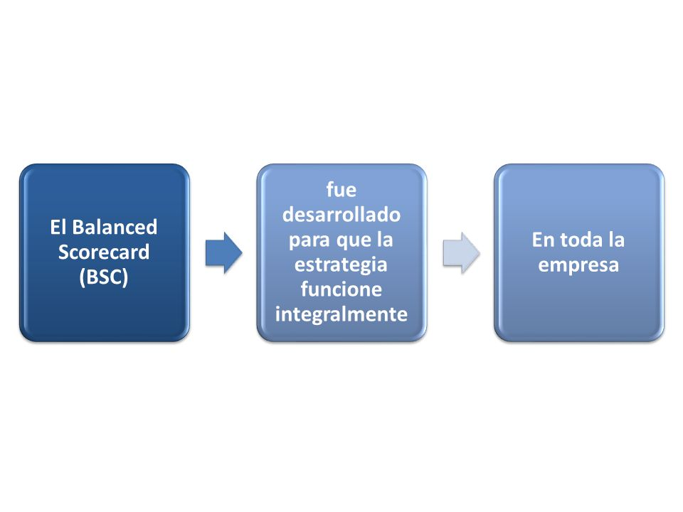 El Balanced Scorecard (BSC)