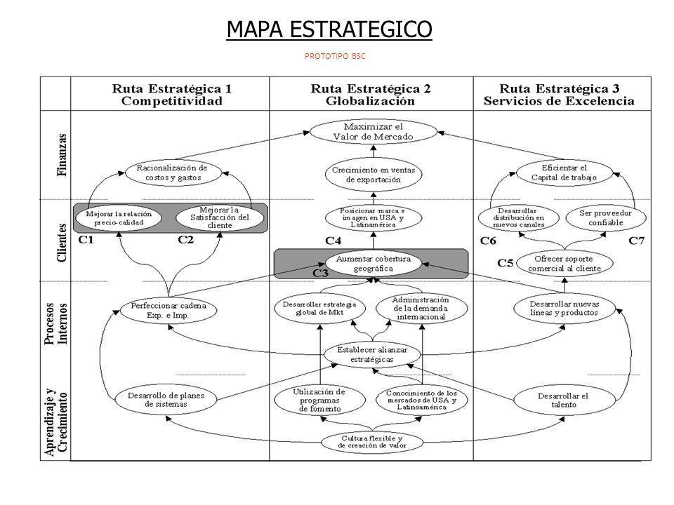 MAPA ESTRATEGICO PROTOTIPO BSC