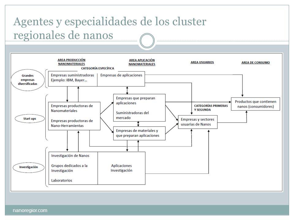 Agentes y especialidades de los cluster regionales de nanos