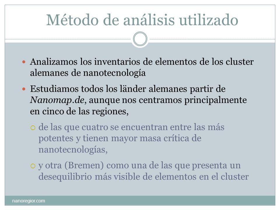 Método de análisis utilizado