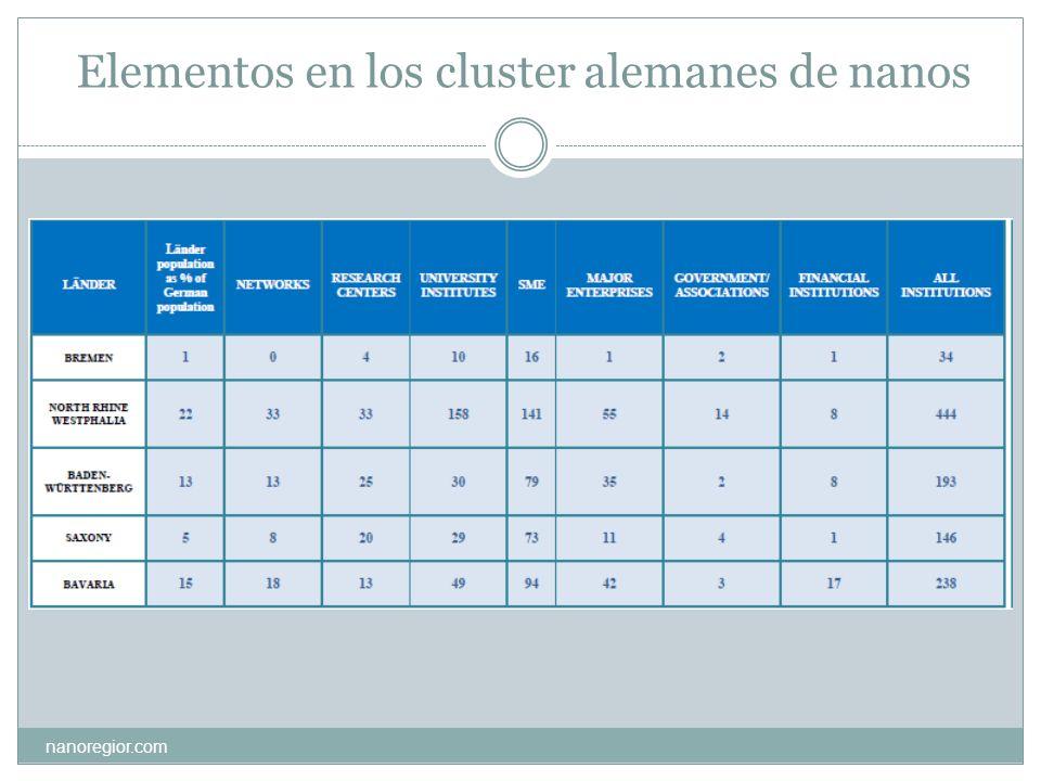 Elementos en los cluster alemanes de nanos