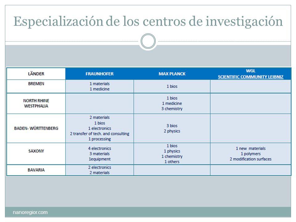 Especialización de los centros de investigación