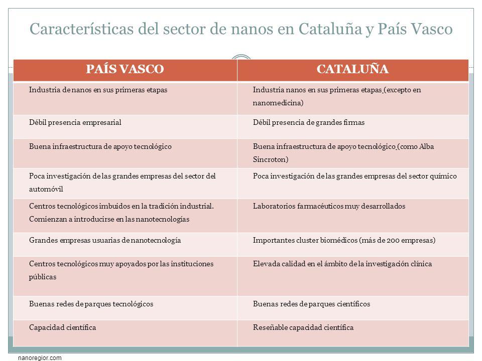 Características del sector de nanos en Cataluña y País Vasco