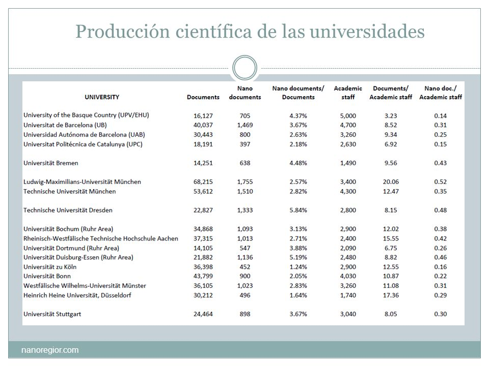 Producción científica de las universidades