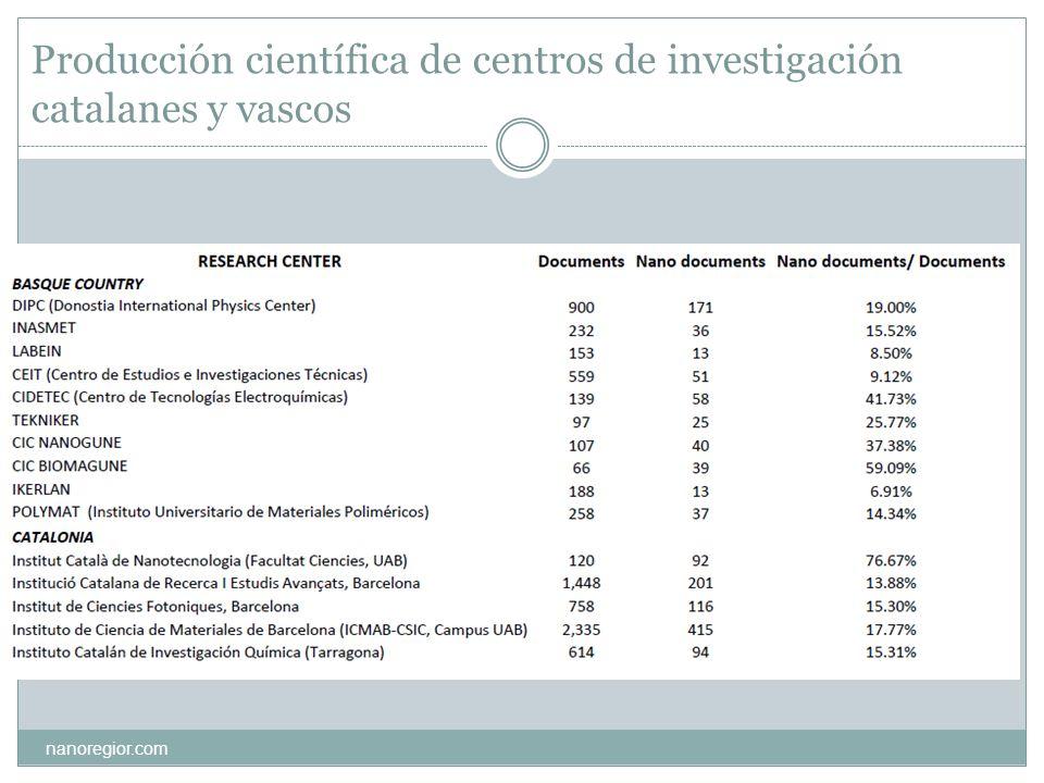 Producción científica de centros de investigación catalanes y vascos