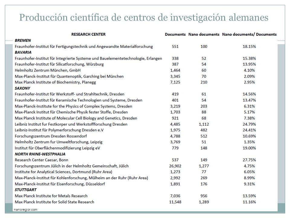 Producción científica de centros de investigación alemanes